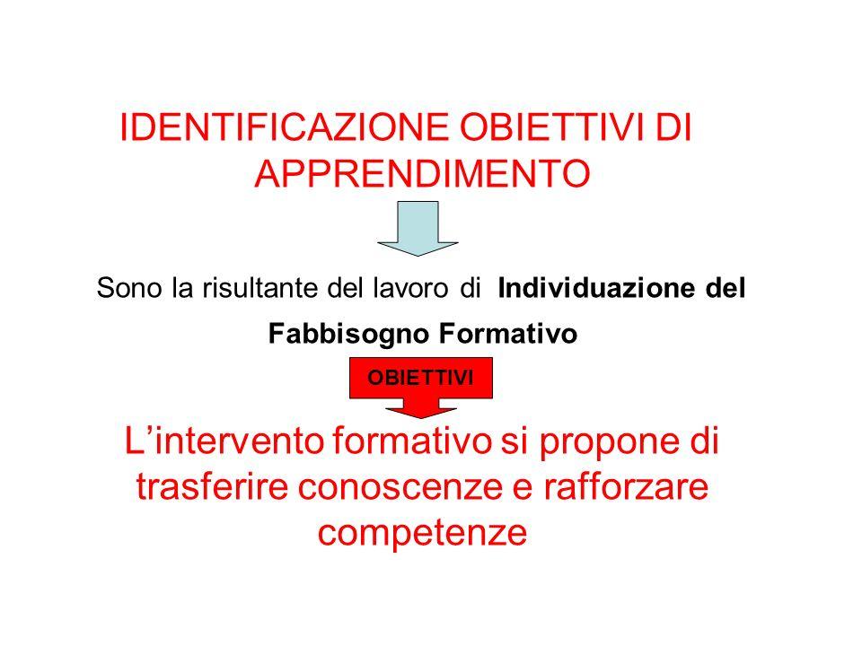 IDENTIFICAZIONE OBIETTIVI DI APPRENDIMENTO Sono la risultante del lavoro di Individuazione del Fabbisogno Formativo Lintervento formativo si propone d