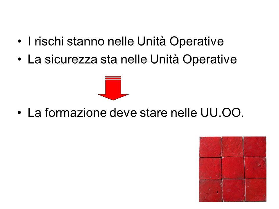 I rischi stanno nelle Unità Operative La sicurezza sta nelle Unità Operative La formazione deve stare nelle UU.OO.