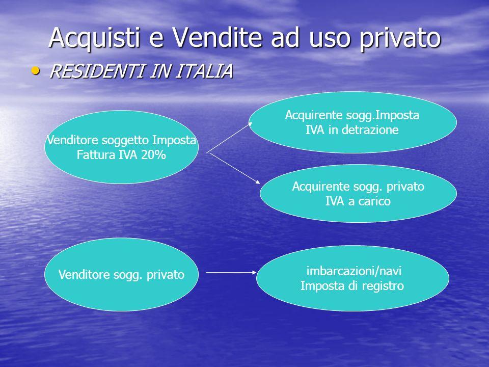 Acquisti e Vendite ad uso privato RESIDENTI IN ITALIA RESIDENTI IN ITALIA Venditore soggetto Imposta Fattura IVA 20% Acquirente sogg.Imposta IVA in detrazione Acquirente sogg.