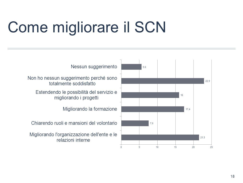 Come migliorare il SCN 18