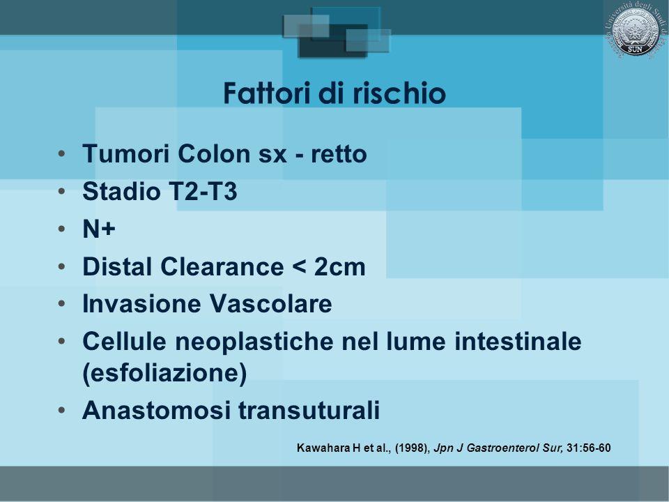 Fattori di rischio Tumori Colon sx - retto Stadio T2-T3 N+ Distal Clearance < 2cm Invasione Vascolare Cellule neoplastiche nel lume intestinale (esfol