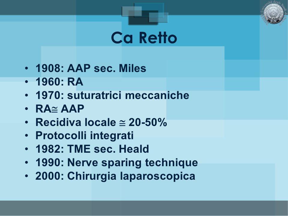 Ca Retto 1908: AAP sec. Miles 1960: RA 1970: suturatrici meccaniche RA AAP Recidiva locale 20-50% Protocolli integrati 1982: TME sec. Heald 1990: Nerv