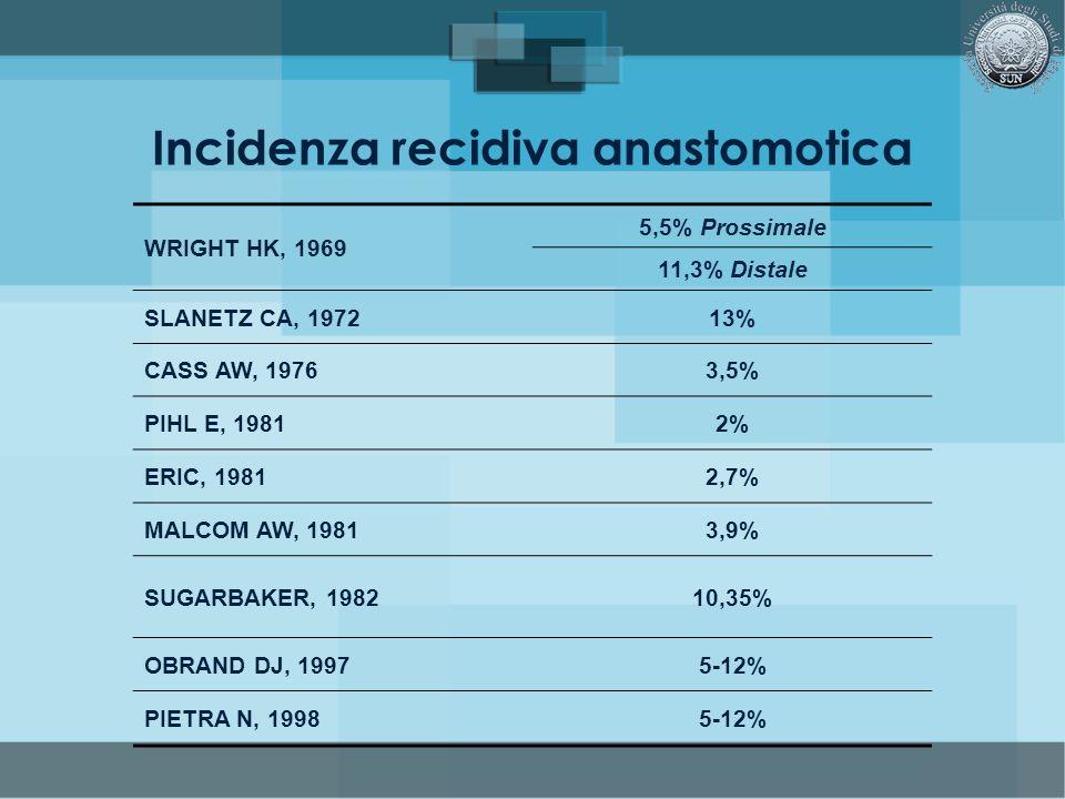 Incidenza recidiva anastomotica WRIGHT HK, 1969 5,5% Prossimale 11,3% Distale SLANETZ CA, 197213% CASS AW, 19763,5% PIHL E, 19812% ERIC, 19812,7% MALC