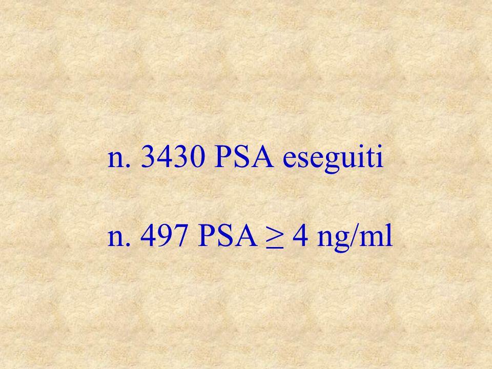 n. 3430 PSA eseguiti n. 497 PSA 4 ng/ml