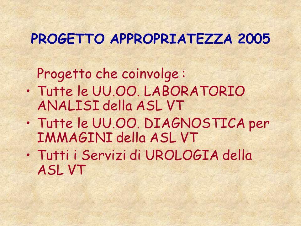 PROGETTO APPROPRIATEZZA 2005 Progetto che coinvolge : Tutte le UU.OO. LABORATORIO ANALISI della ASL VT Tutte le UU.OO. DIAGNOSTICA per IMMAGINI della