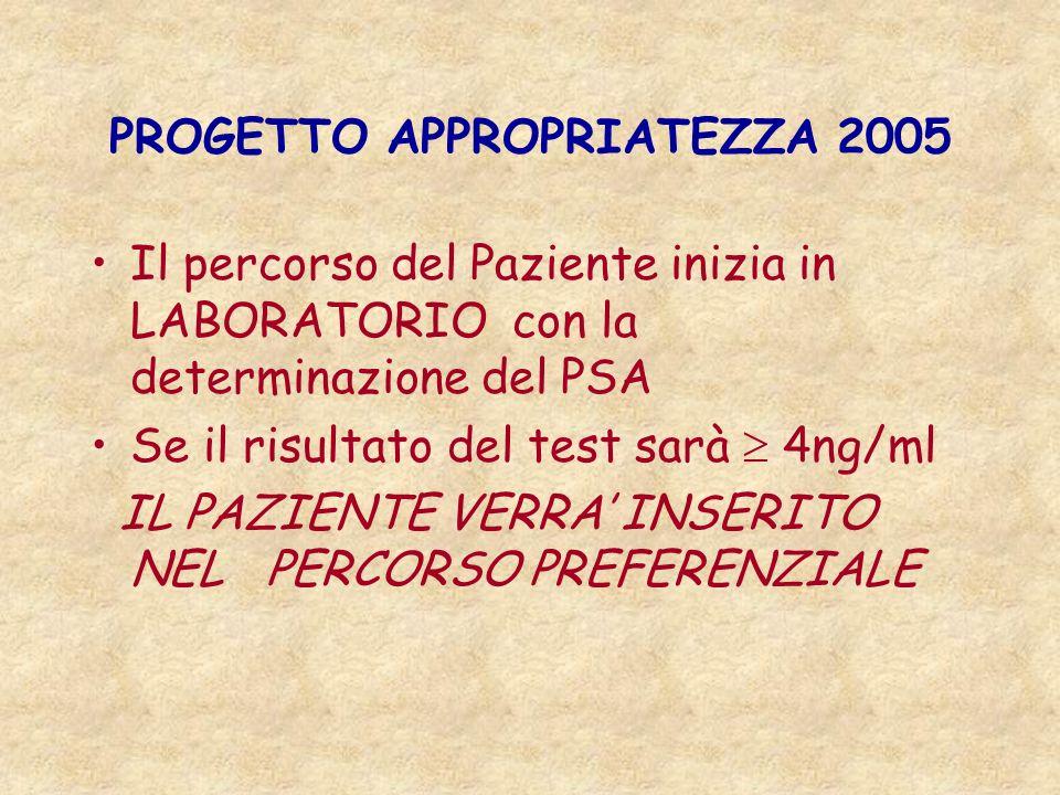 PROGETTO APPROPRIATEZZA 2005 Il percorso del Paziente inizia in LABORATORIO con la determinazione del PSA Se il risultato del test sarà 4ng/ml IL PAZIENTE VERRA INSERITO NEL PERCORSO PREFERENZIALE