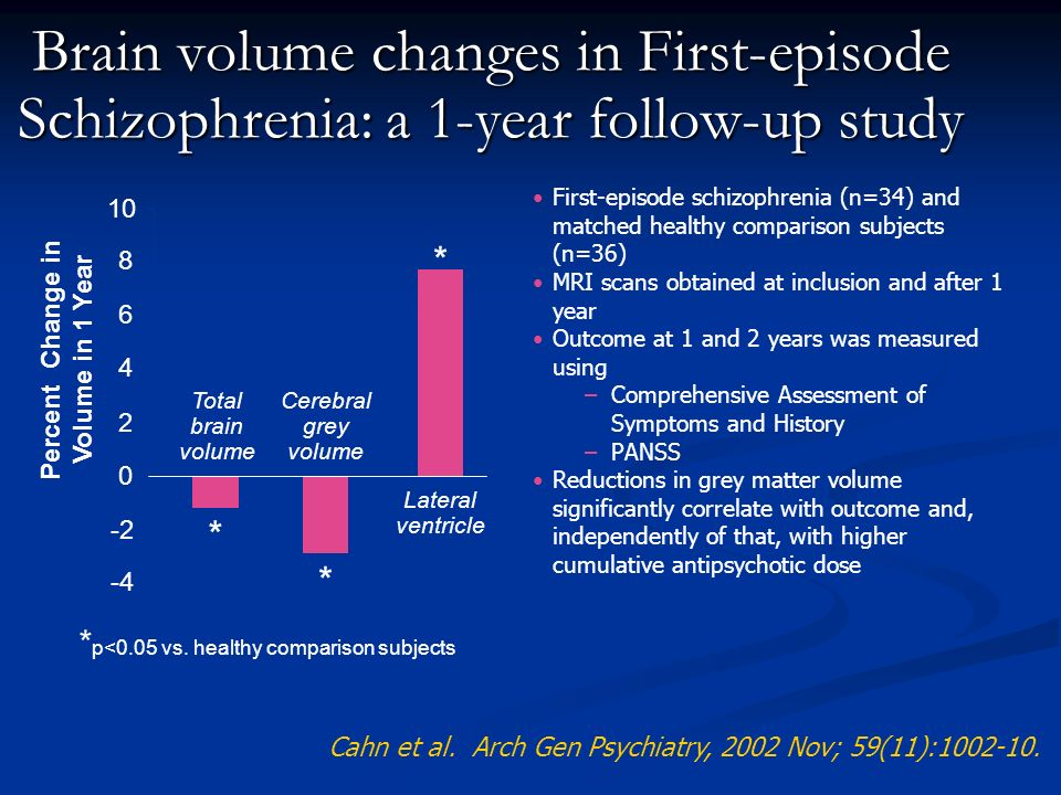 Brain volume changes in First-episode Schizophrenia: a 1-year follow-up study * p<0.05 vs. healthy comparison subjects -4 -2 0 2 4 6 8 10 Percent Chan