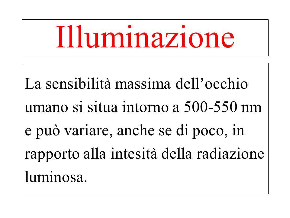Le caratteristiche più importanti della luce sono: 1.lintensità luminosa che è la quantità di energia luminosa emessa da una sorgente luminosa e si esprime in candele.