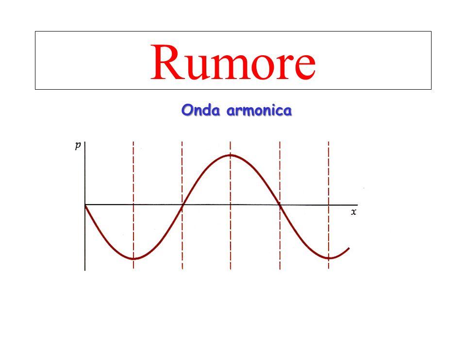 Londa sonora è caratterizzata dalla frequen- za = oscillazione /sec = hertz In base alla frequenza avremo Suoni acuti e suoni gravi.
