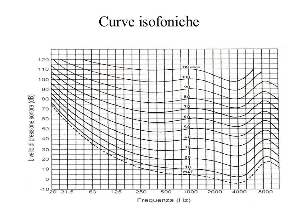 Curva A dB(A)