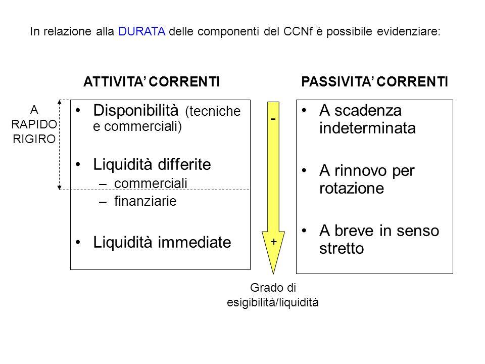 Disponibilità (tecniche e commerciali) Liquidità differite –commerciali –finanziarie Liquidità immediate A scadenza indeterminata A rinnovo per rotazi