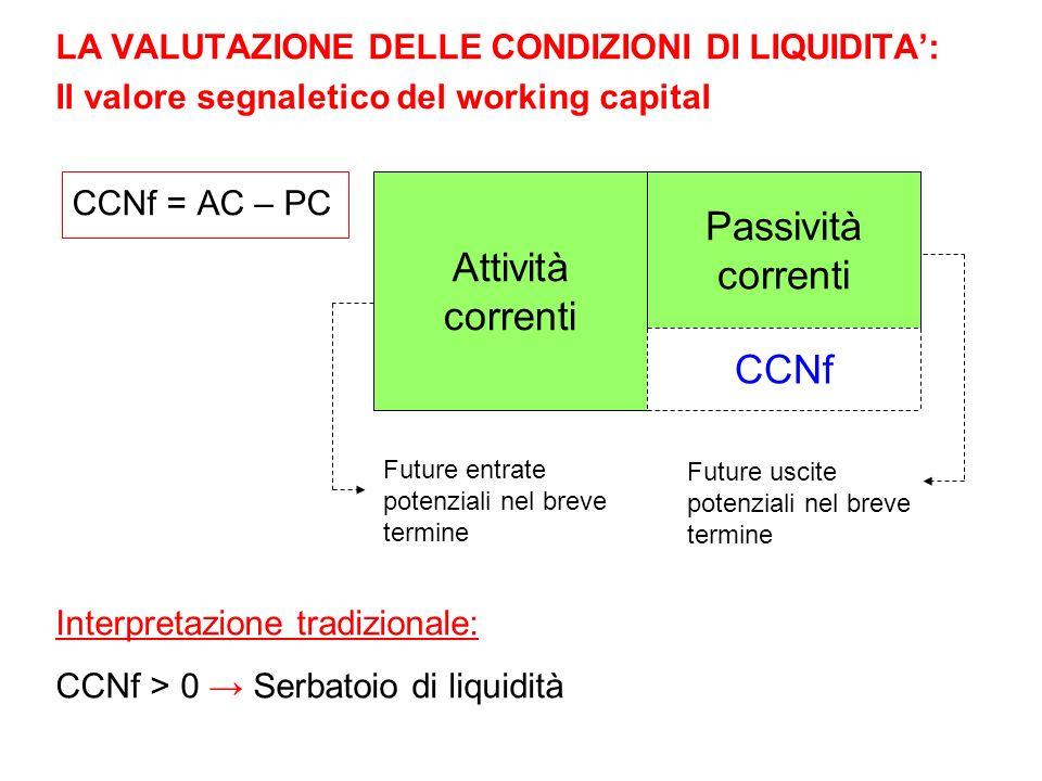 CCNf = AC – PC Interpretazione tradizionale: CCNf > 0 Serbatoio di liquidità CCNf Passività correnti Attività correnti Future entrate potenziali nel b