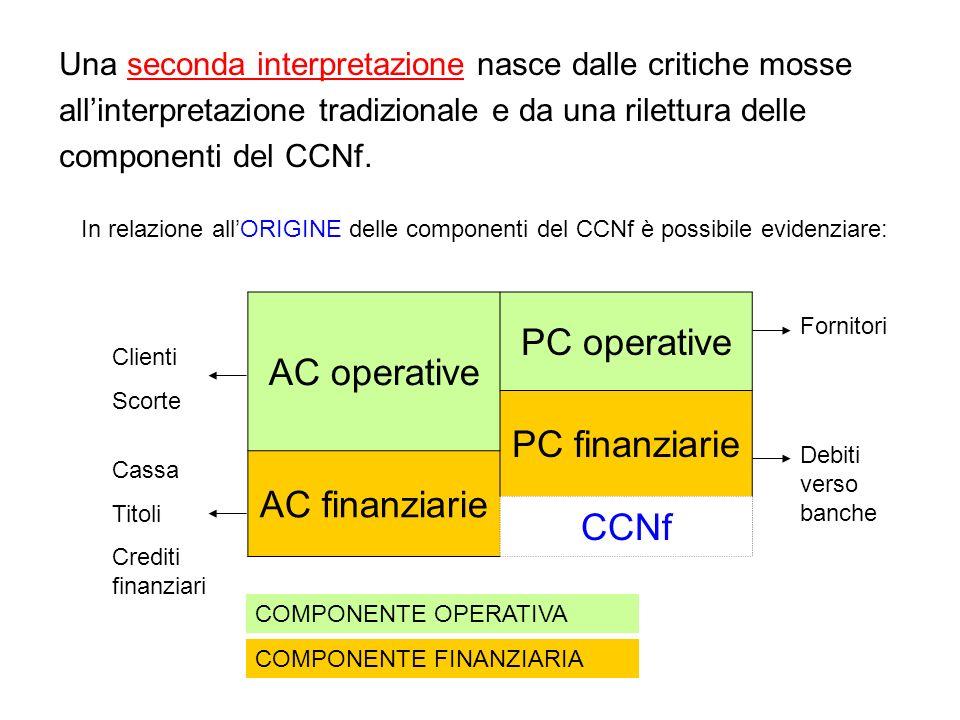 AC operative PC operative PC finanziarie AC finanziarie CCNf Una seconda interpretazione nasce dalle critiche mosse allinterpretazione tradizionale e