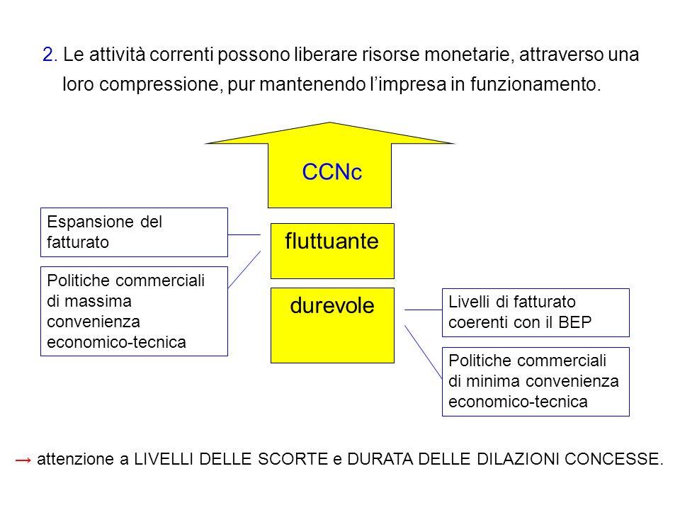 2. Le attività correnti possono liberare risorse monetarie, attraverso una loro compressione, pur mantenendo limpresa in funzionamento. attenzione a L