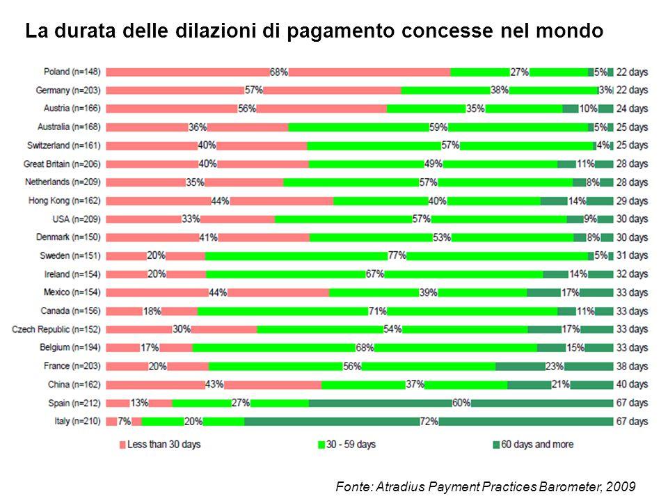 La durata delle dilazioni di pagamento concesse nel mondo Fonte: Atradius Payment Practices Barometer, 2009