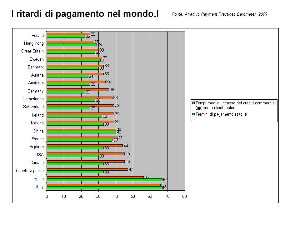 I ritardi di pagamento nel mondo.I Fonte: Atradius Payment Practices Barometer, 2009