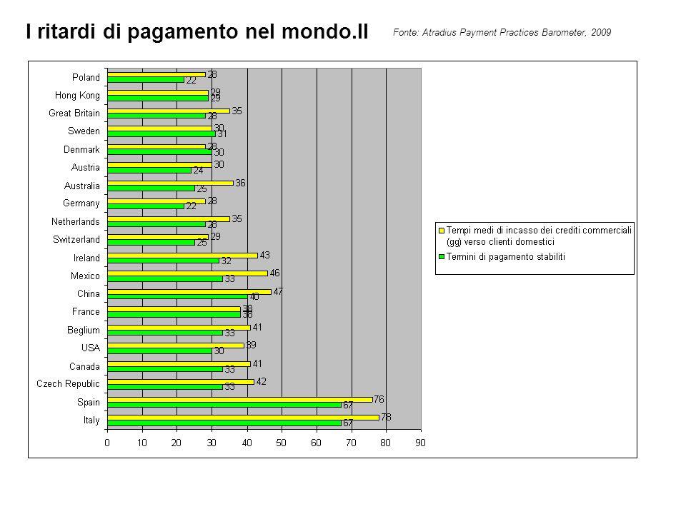 I ritardi di pagamento nel mondo.II Fonte: Atradius Payment Practices Barometer, 2009