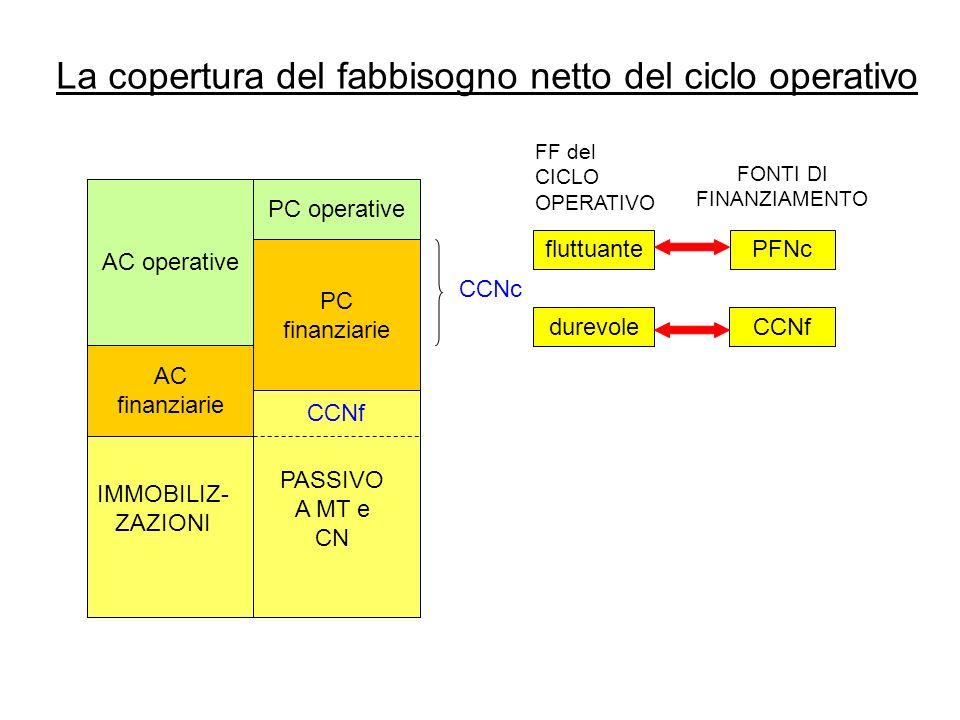 La copertura del fabbisogno netto del ciclo operativo fluttuante durevole FF del CICLO OPERATIVO PFNc CCNf FONTI DI FINANZIAMENTO CCNf AC finanziarie
