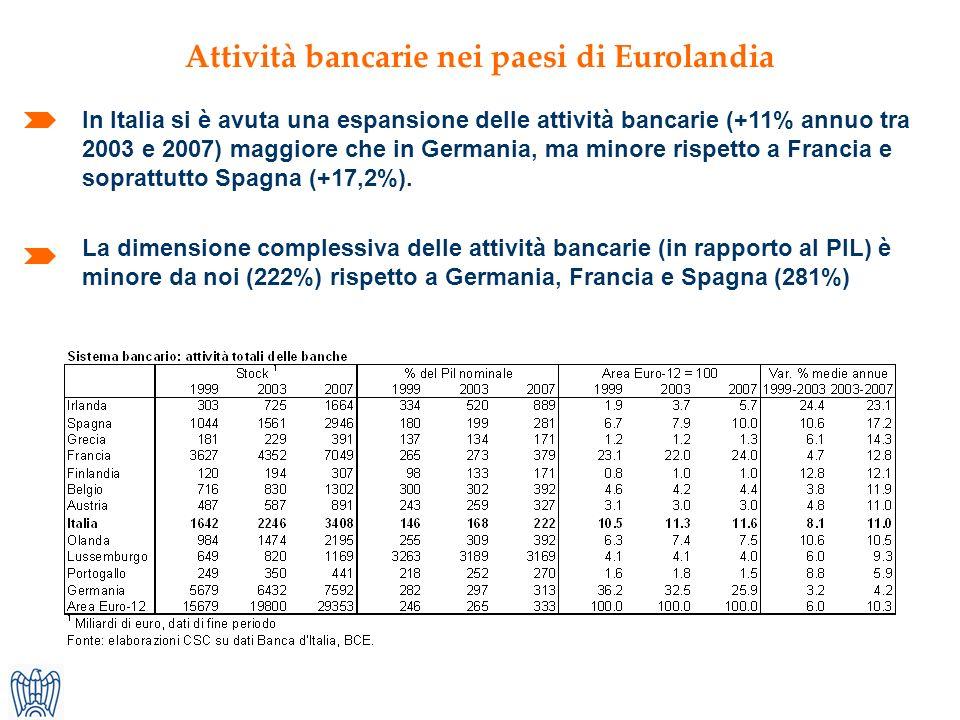 Attività bancarie nei paesi di Eurolandia In Italia si è avuta una espansione delle attività bancarie (+11% annuo tra 2003 e 2007) maggiore che in Germania, ma minore rispetto a Francia e soprattutto Spagna (+17,2%).