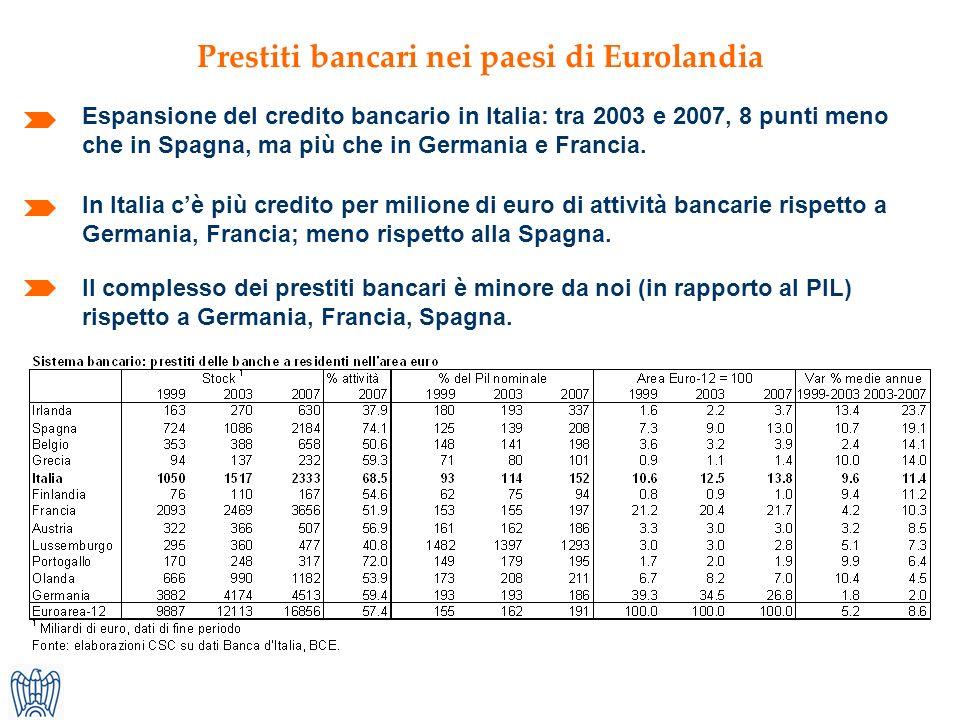 Prestiti bancari nei paesi di Eurolandia Espansione del credito bancario in Italia: tra 2003 e 2007, 8 punti meno che in Spagna, ma più che in Germania e Francia.