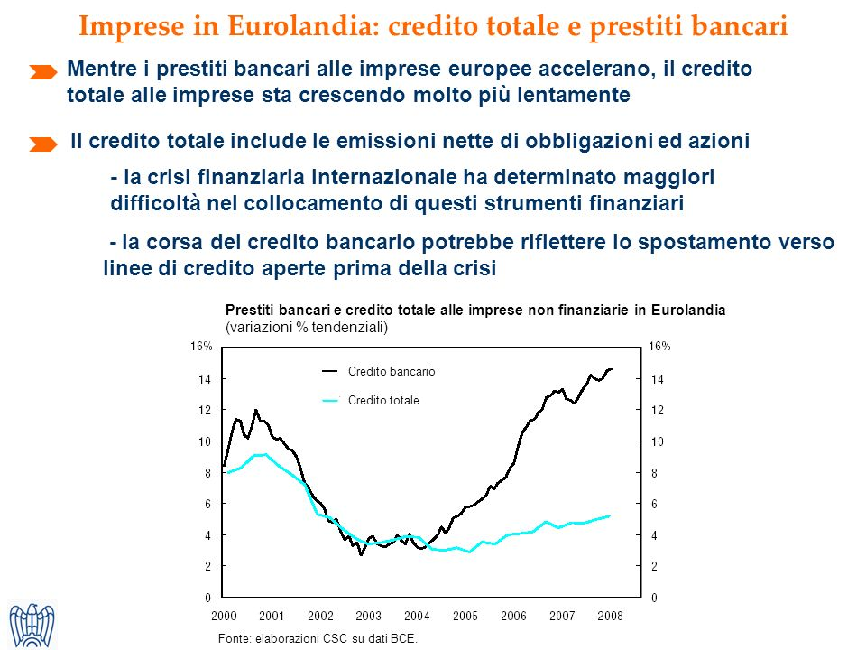 Fonte: elaborazioni CSC su dati BCE.