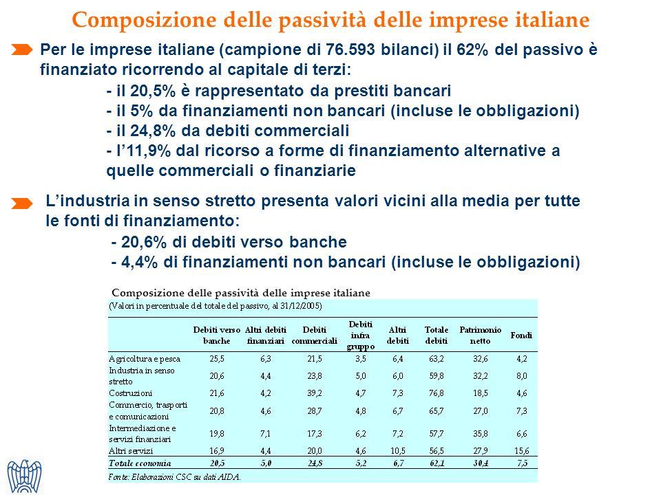 Composizione delle passività delle imprese italiane Per le imprese italiane (campione di 76.593 bilanci) il 62% del passivo è finanziato ricorrendo al capitale di terzi: Composizione delle passività delle imprese italiane Lindustria in senso stretto presenta valori vicini alla media per tutte le fonti di finanziamento: - il 20,5% è rappresentato da prestiti bancari - il 5% da finanziamenti non bancari (incluse le obbligazioni) - il 24,8% da debiti commerciali - l11,9% dal ricorso a forme di finanziamento alternative a quelle commerciali o finanziarie - 20,6% di debiti verso banche - 4,4% di finanziamenti non bancari (incluse le obbligazioni)