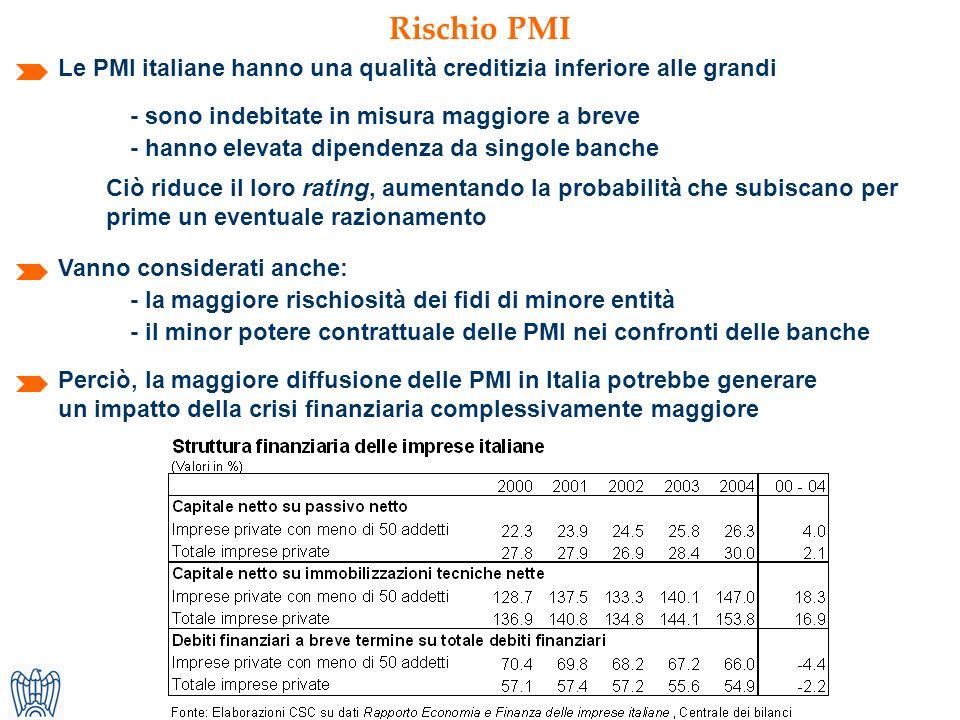 Rischio PMI Le PMI italiane hanno una qualità creditizia inferiore alle grandi Perciò, la maggiore diffusione delle PMI in Italia potrebbe generare un impatto della crisi finanziaria complessivamente maggiore - il minor potere contrattuale delle PMI nei confronti delle banche Vanno considerati anche: - sono indebitate in misura maggiore a breve - hanno elevata dipendenza da singole banche Ciò riduce il loro rating, aumentando la probabilità che subiscano per prime un eventuale razionamento - la maggiore rischiosità dei fidi di minore entità