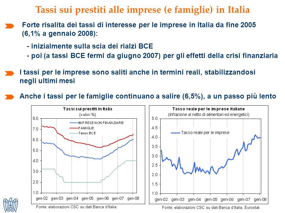 Tassi sui prestiti alle imprese (e famiglie) in Italia Forte risalita dei tassi di interesse per le imprese in Italia da fine 2005 (6,1% a gennaio 2008): Anche i tassi per le famiglie continuano a salire (6,5%), a un passo più lento Fonte: elaborazioni CSC su dati Banca dItalia.