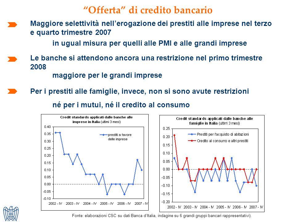 Fonte: elaborazioni CSC su dati Banca dItalia, indagine su 6 grandi gruppi bancari rappresentativi).
