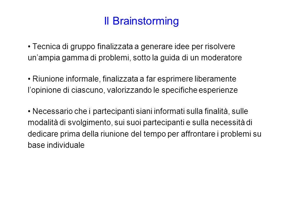 Il Brainstorming Tecnica di gruppo finalizzata a generare idee per risolvere unampia gamma di problemi, sotto la guida di un moderatore Riunione infor