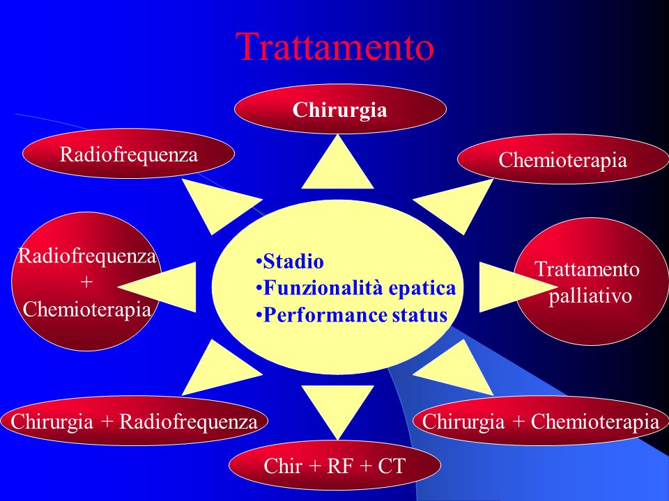 Radiofrequenza + Chemioterapia Trattamento palliativo Trattamento Stadio Funzionalità epatica Performance status Chir + RF + CT Chirurgia + Radiofrequ