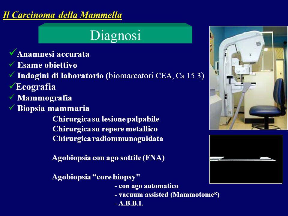 Anamnesi accurata Esame obiettivo Indagini di laboratorio (biomarcatori CEA, Ca 15.3 ) Ecografia Mammografia Biopsia mammaria Chirurgica su lesione pa