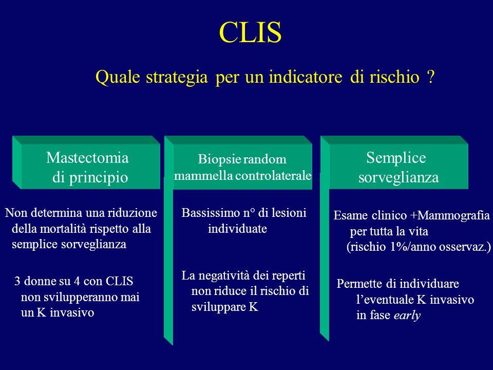 CLIS Quale strategia per un indicatore di rischio ? Mastectomia di principio Biopsie random mammella controlaterale Semplice sorveglianza Non determin