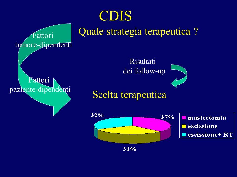 CDIS Quale strategia terapeutica ? Scelta terapeutica Risultati dei follow-up Fattori tumore-dipendenti Fattori paziente-dipendenti