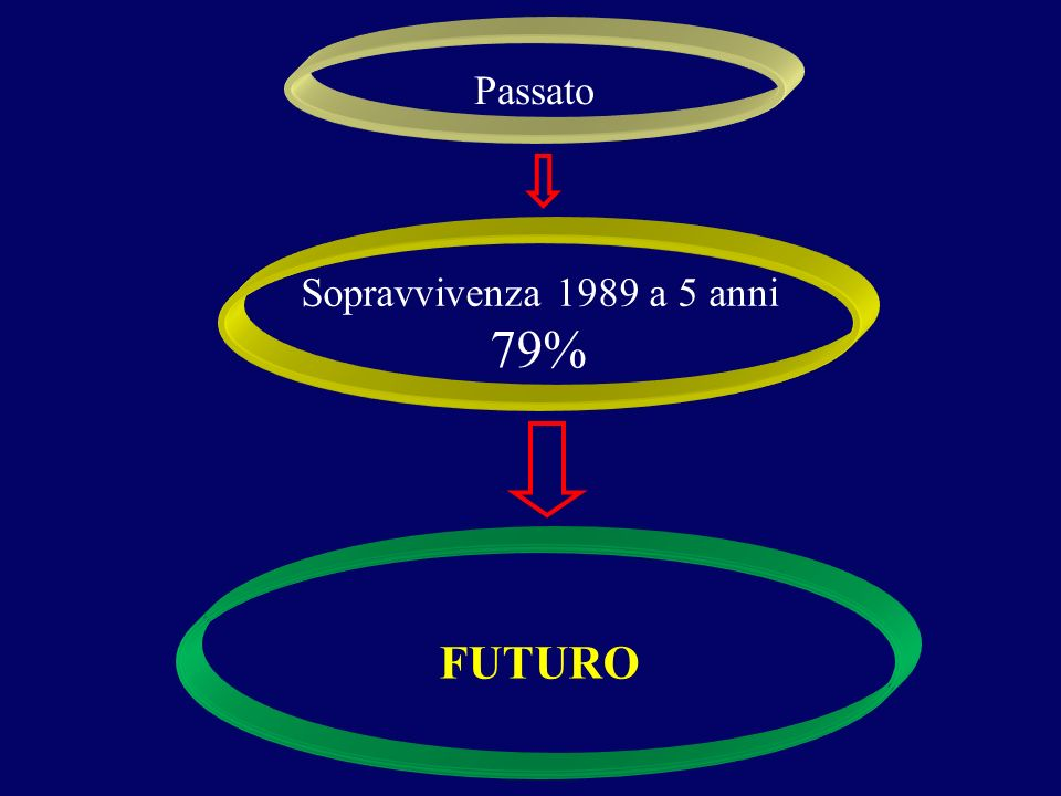 Sopravvivenza 1989 a 5 anni 79% Passato FUTURO