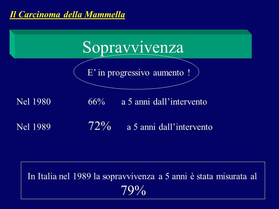 Sopravvivenza E in progressivo aumento ! Nel 1980 66% a 5 anni dallintervento Nel 1989 72% a 5 anni dallintervento In Italia nel 1989 la sopravvivenza