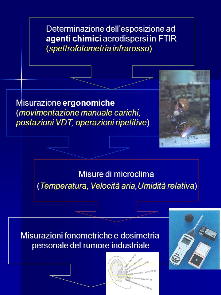 Determinazione dellesposizione ad agenti chimici aerodispersi in FTIR (spettrofotometria infrarosso) Misurazione ergonomiche (movimentazione manuale c