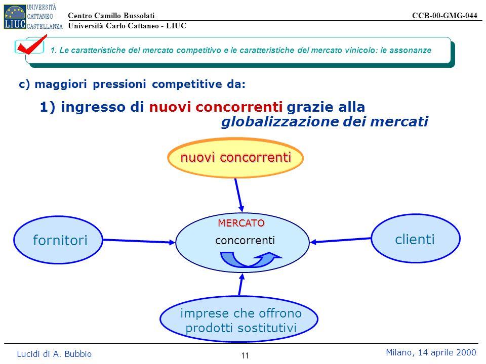 Centro Camillo Bussolati CCB-00-GMG-044 Università Carlo Cattaneo - LIUC Lucidi di A. Bubbio Milano, 14 aprile 2000 11 1. Le caratteristiche del merca