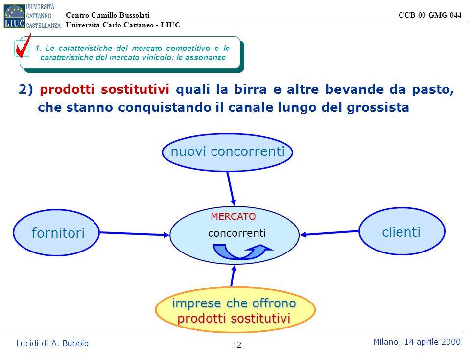 Centro Camillo Bussolati CCB-00-GMG-044 Università Carlo Cattaneo - LIUC Lucidi di A. Bubbio Milano, 14 aprile 2000 12 1. Le caratteristiche del merca