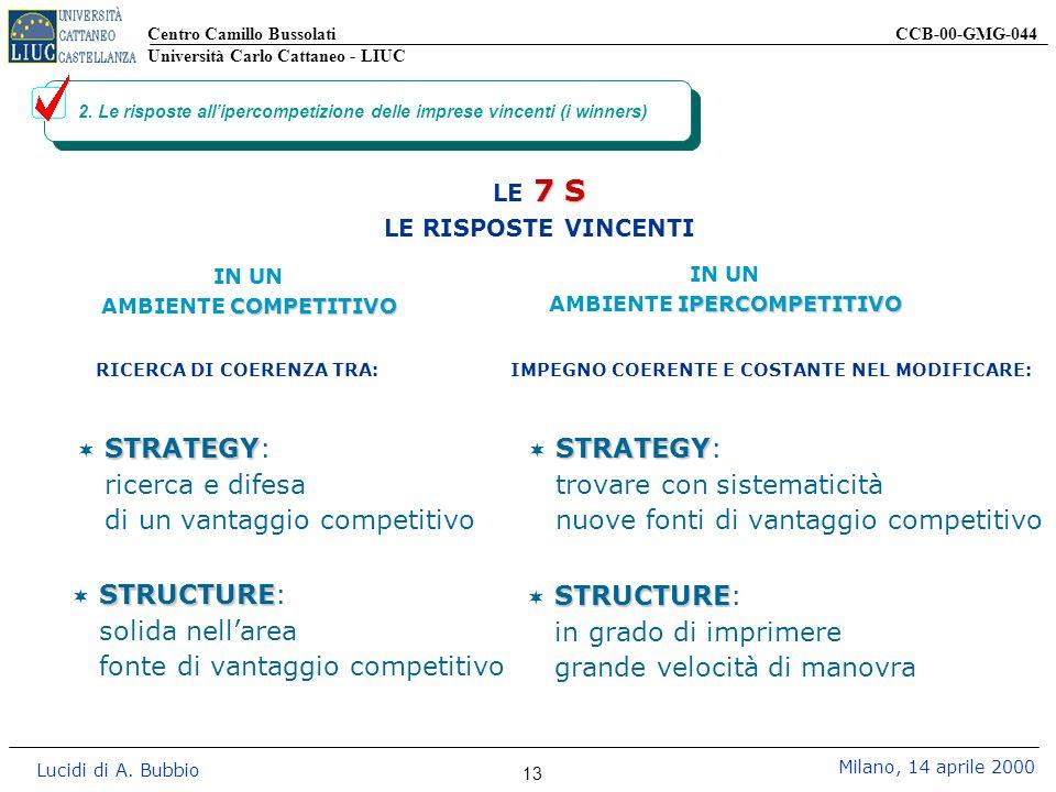 Centro Camillo Bussolati CCB-00-GMG-044 Università Carlo Cattaneo - LIUC Lucidi di A. Bubbio Milano, 14 aprile 2000 13 2. Le risposte allipercompetizi