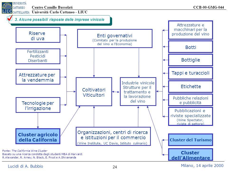 Centro Camillo Bussolati CCB-00-GMG-044 Università Carlo Cattaneo - LIUC Lucidi di A. Bubbio Milano, 14 aprile 2000 24 3. Alcune possibili risposte de