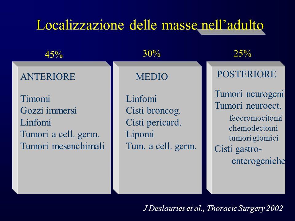 Localizzazione delle masse nelladulto ANTERIOREMEDIO POSTERIORE Timomi Gozzi immersi Linfomi Tumori a cell.