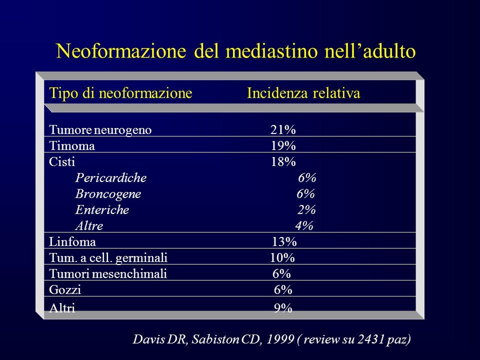 Neoformazione del mediastino nelladulto Tipo di neoformazione Incidenza relativa Tumore neurogeno 21% Timoma 19% Cisti 18% Pericardiche 6% Broncogene 6% Enteriche 2% Altre 4% Linfoma 13% Tum.