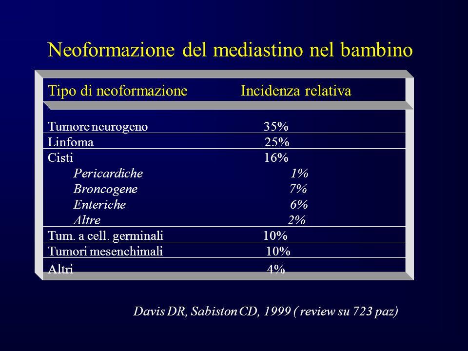 Neoformazione del mediastino nel bambino Tipo di neoformazione Incidenza relativa Tumore neurogeno 35% Linfoma 25% Cisti 16% Pericardiche 1% Broncogene 7% Enteriche 6% Altre 2% Tum.