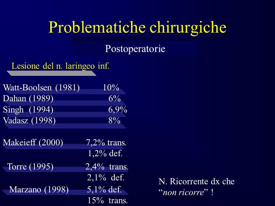 Problematiche chirurgiche Postoperatorie Lesione del n.