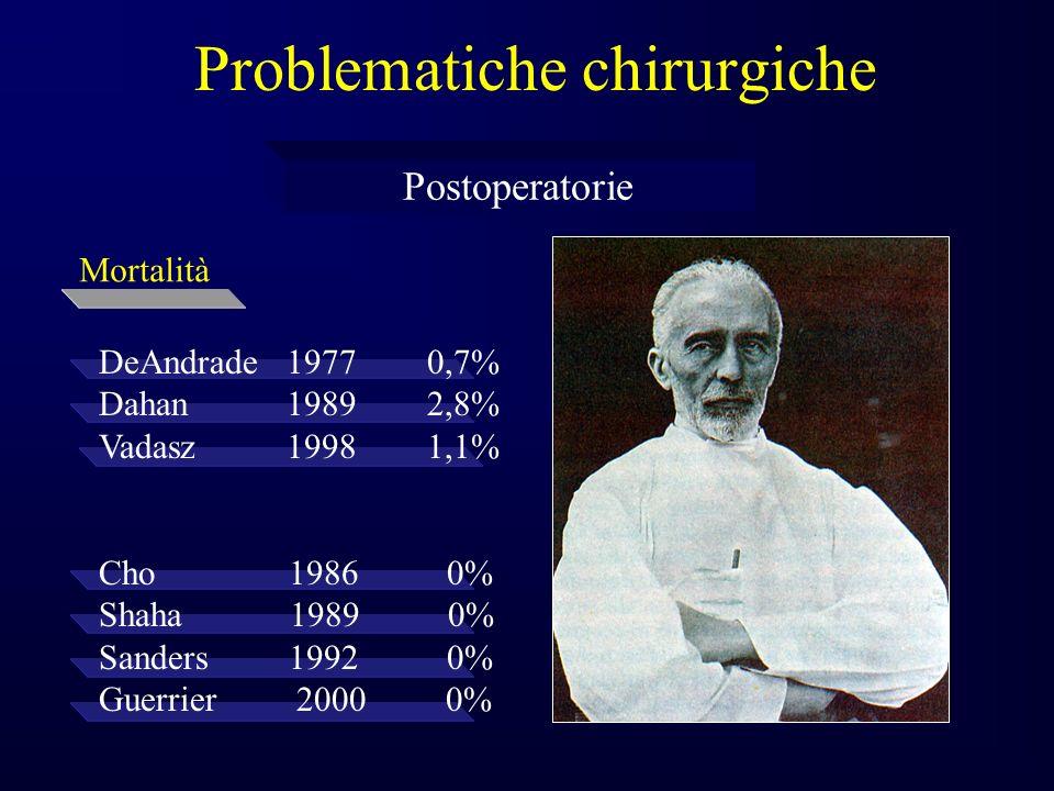 Problematiche chirurgiche Postoperatorie Mortalità DeAndrade 1977 0,7% Dahan 1989 2,8% Vadasz 1998 1,1% Cho 1986 0% Shaha 1989 0% Sanders 1992 0% Guerrier 2000 0%