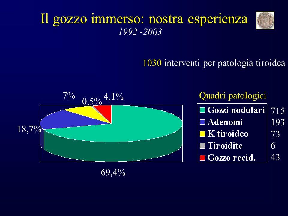 1030 interventi per patologia tiroidea Il gozzo immerso: nostra esperienza 1992 -2003 715 193 73 6 43 69,4% 18,7% 7% 0,5% 4,1% Quadri patologici