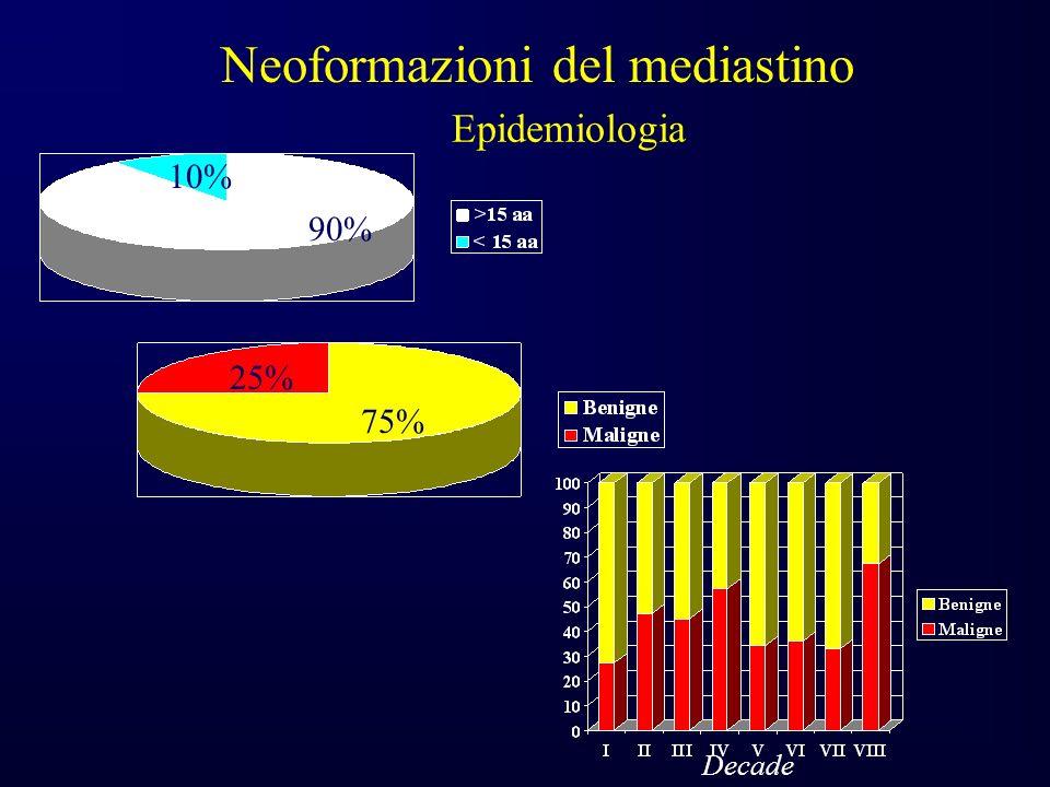 Epidemiologia 10% 90% 25% 75% Neoformazioni del mediastino Decade