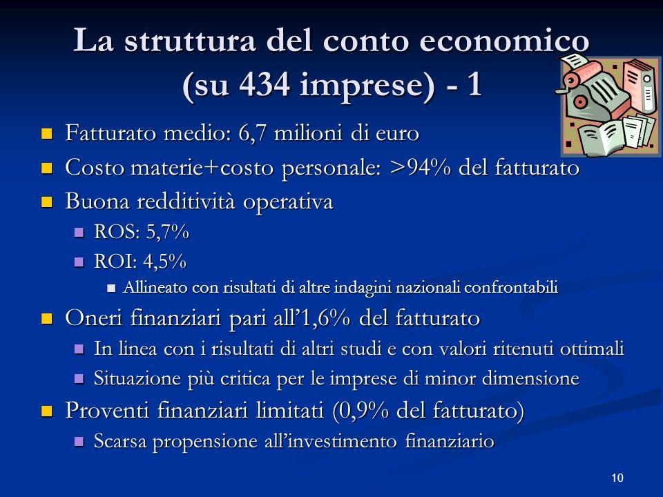 10 La struttura del conto economico (su 434 imprese) - 1 Fatturato medio: 6,7 milioni di euro Fatturato medio: 6,7 milioni di euro Costo materie+costo personale: >94% del fatturato Costo materie+costo personale: >94% del fatturato Buona redditività operativa Buona redditività operativa ROS: 5,7% ROS: 5,7% ROI: 4,5% ROI: 4,5% Allineato con risultati di altre indagini nazionali confrontabili Allineato con risultati di altre indagini nazionali confrontabili Oneri finanziari pari all1,6% del fatturato Oneri finanziari pari all1,6% del fatturato In linea con i risultati di altri studi e con valori ritenuti ottimali In linea con i risultati di altri studi e con valori ritenuti ottimali Situazione più critica per le imprese di minor dimensione Situazione più critica per le imprese di minor dimensione Proventi finanziari limitati (0,9% del fatturato) Proventi finanziari limitati (0,9% del fatturato) Scarsa propensione allinvestimento finanziario Scarsa propensione allinvestimento finanziario