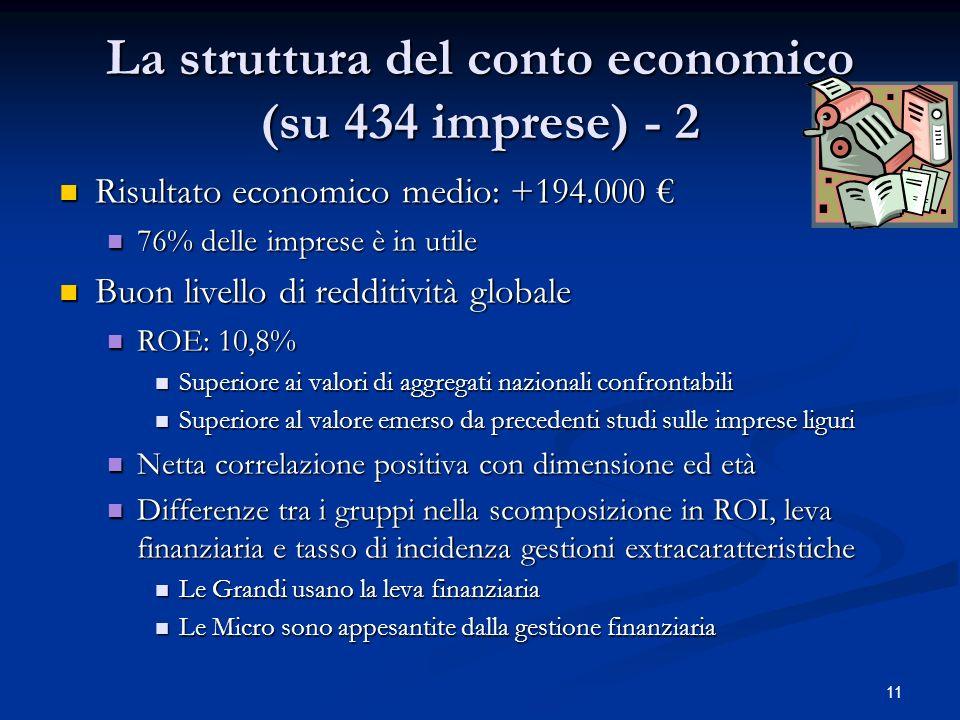 11 La struttura del conto economico (su 434 imprese) - 2 Risultato economico medio: +194.000 Risultato economico medio: +194.000 76% delle imprese è i